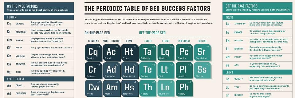 Die Periodentabelle der erfolgreichen SEO-Faktoren