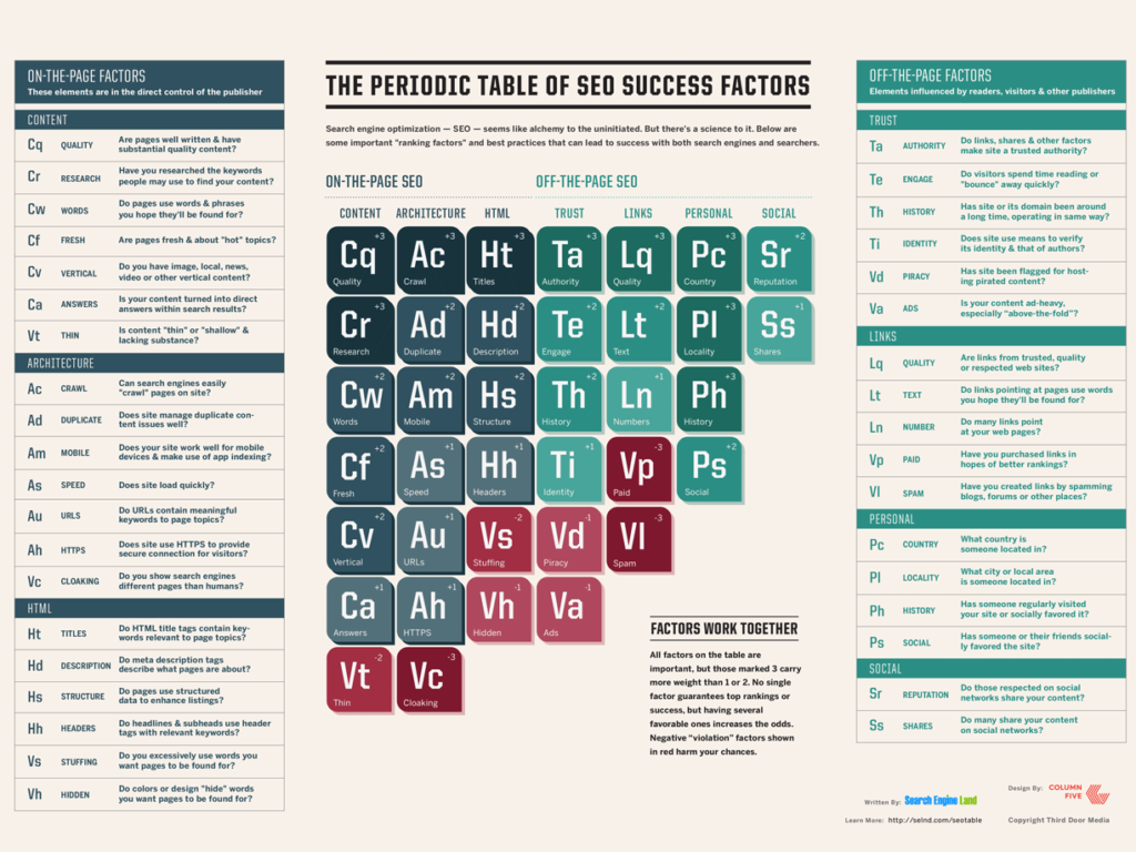 SearchEngineLand-Periodic-Table-of-SEO-2015
